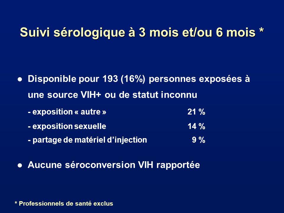 Suivi sérologique à 3 mois et/ou 6 mois * l Disponible pour 193 (16%) personnes exposées à une source VIH+ ou de statut inconnu - exposition « autre »21 % - exposition sexuelle14 % - partage de matériel dinjection 9 % l Aucune séroconversion VIH rapportée * Professionnels de santé exclus
