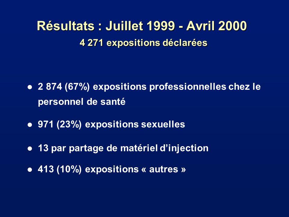 Résultats : Juillet 1999 - Avril 2000 4 271 expositions déclarées l 2 874 (67%) expositions professionnelles chez le personnel de santé l 971 (23%) expositions sexuelles l 13 par partage de matériel dinjection l 413 (10%) expositions « autres »