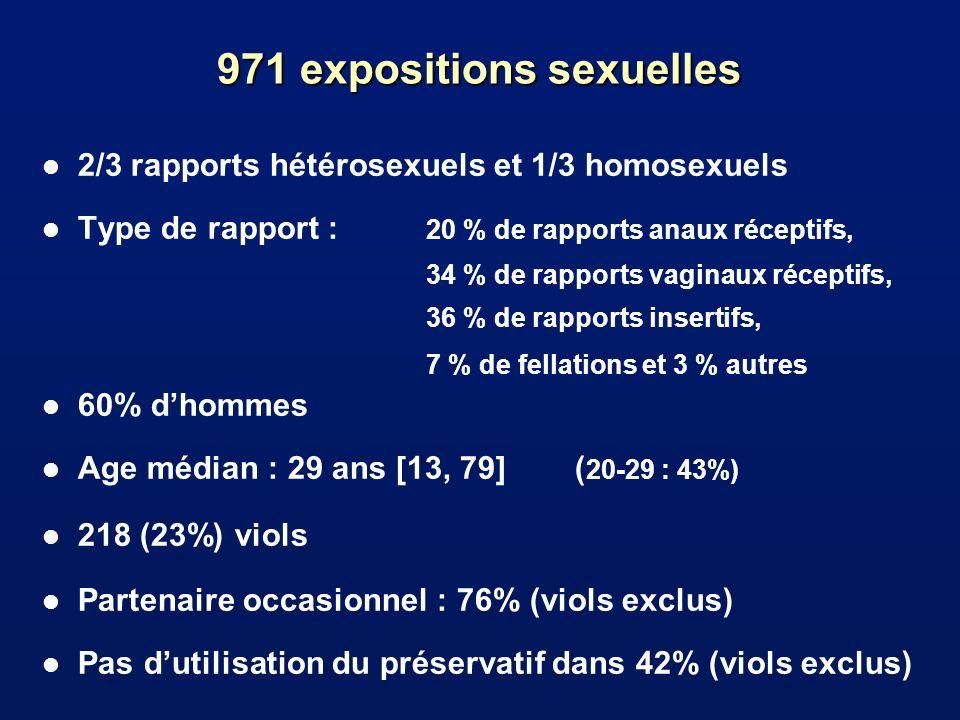 971 expositions sexuelles l 2/3 rapports hétérosexuels et 1/3 homosexuels l Type de rapport : 20 % de rapports anaux réceptifs, 34 % de rapports vaginaux réceptifs, 36 % de rapports insertifs, 7 % de fellations et 3 % autres l 60% dhommes l Age médian : 29 ans [13, 79] ( 20-29 : 43%) l 218 (23%) viols l Partenaire occasionnel : 76% (viols exclus) l Pas dutilisation du préservatif dans 42% (viols exclus)