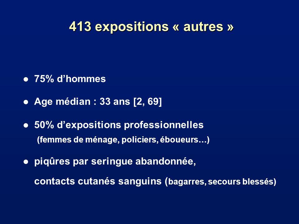 413 expositions « autres » l 75% dhommes l Age médian : 33 ans [2, 69] l 50% dexpositions professionnelles (femmes de ménage, policiers, éboueurs…) l piqûres par seringue abandonnée, contacts cutanés sanguins ( bagarres, secours blessés)