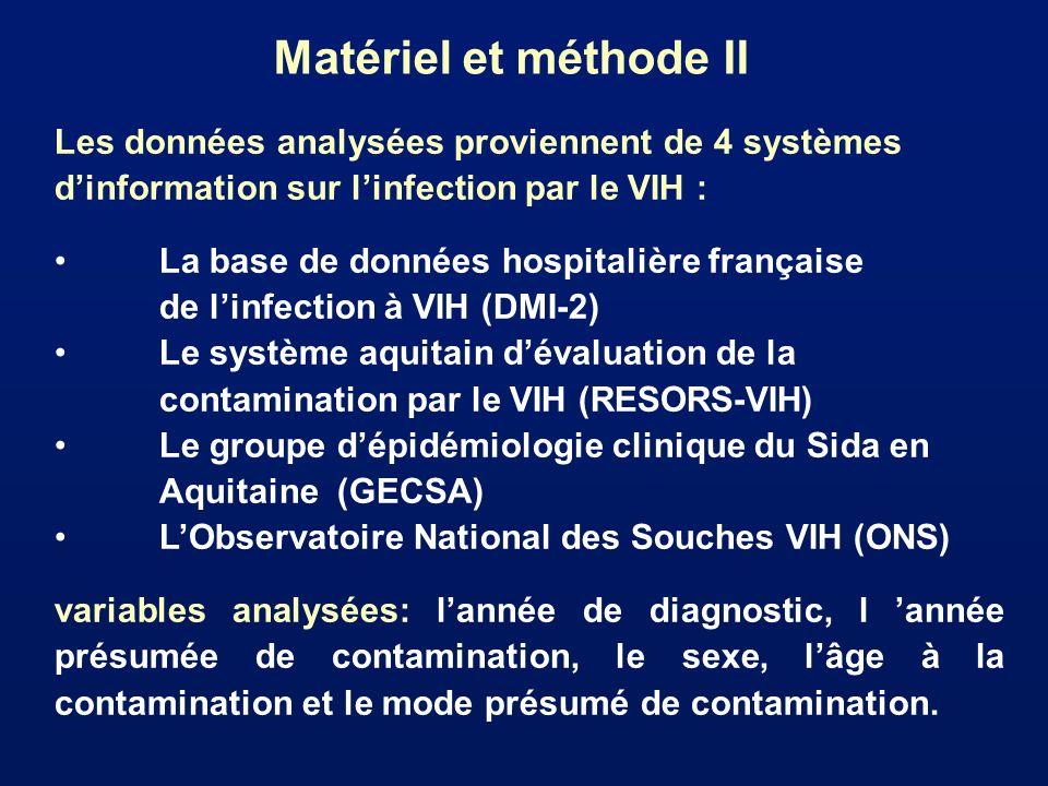 Matériel et méthode II Les données analysées proviennent de 4 systèmes dinformation sur linfection par le VIH : La base de données hospitalière frança
