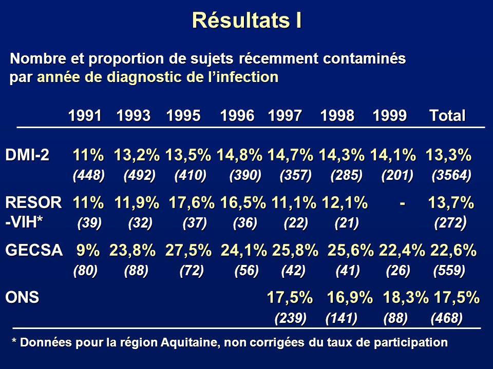 Résultats II Proportion du sujets récemment contaminés au sein des homo-bisexuels, hétérosexuels et usagers de drogue injectables.