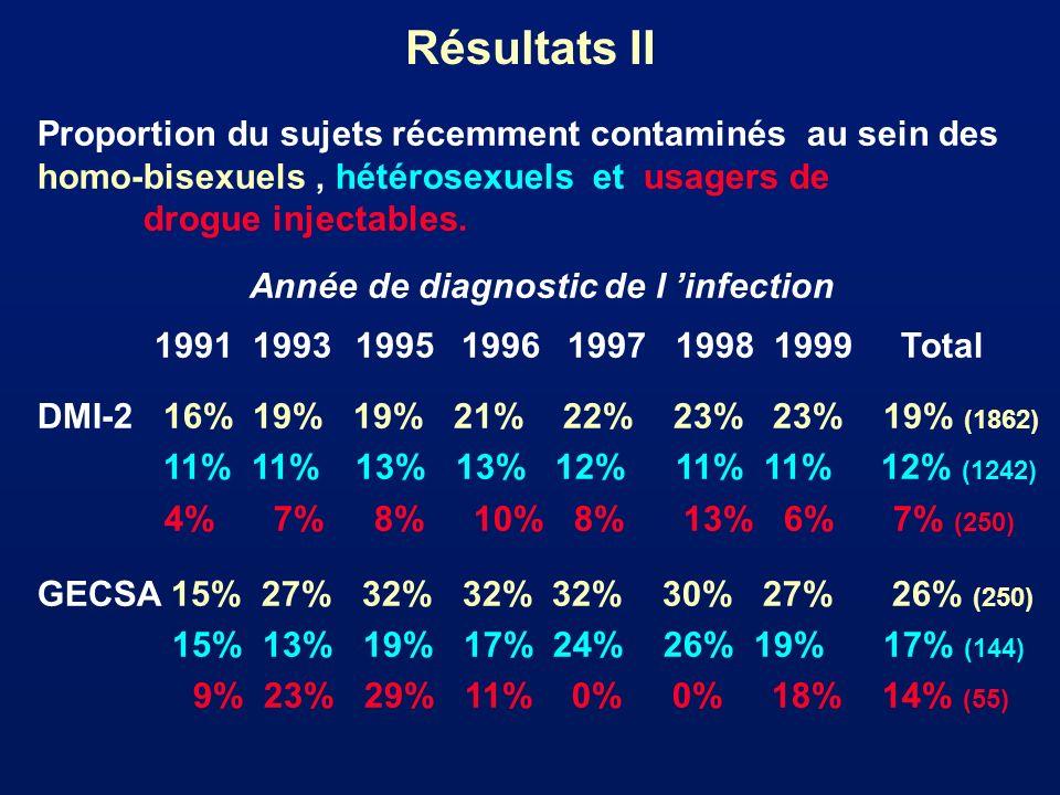 Résultats II Proportion du sujets récemment contaminés au sein des homo-bisexuels, hétérosexuels et usagers de drogue injectables. Année de diagnostic