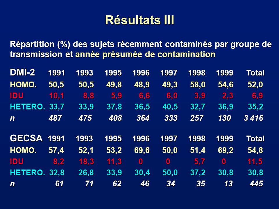 Sex-ratio (H/F) et moyenne dâge des sujets récemment contaminés par année présumée de contamination DMI-2 1991 1993 1995 1996 1997 1998 1999 Total Sex-ratio 2,6 3,0 2,5 3,2 3,2 4,3 3,7 3,1 Age moy.