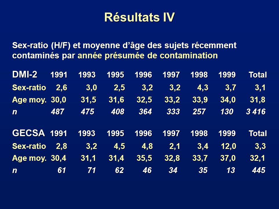Sex-ratio (H/F) et moyenne dâge des sujets récemment contaminés par année présumée de contamination DMI-2 1991 1993 1995 1996 1997 1998 1999 Total Sex