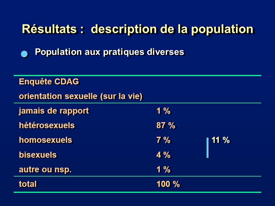 Résultats : description de la population Population aux pratiques diverses Enquête CDAG orientation sexuelle (sur la vie) jamais de rapport1 % hétérosexuels87 % homosexuels7 %11 % bisexuels4 % autre ou nsp.1 % total 100 % Enquête CDAG orientation sexuelle (sur la vie) jamais de rapport1 % hétérosexuels87 % homosexuels7 %11 % bisexuels4 % autre ou nsp.1 % total 100 %