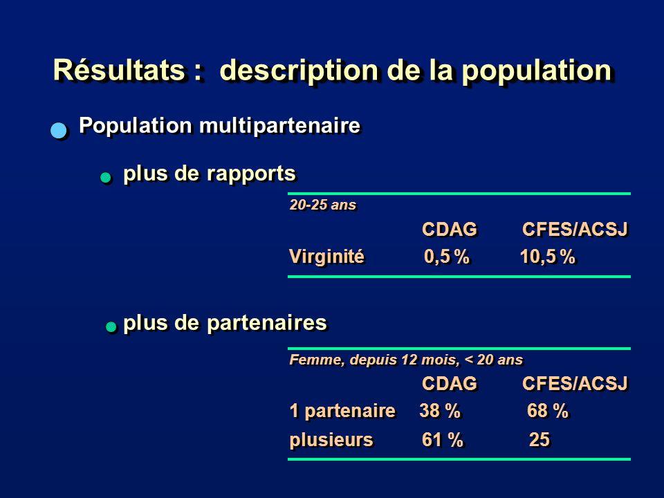 Population multipartenaire 20-25 ans CDAG CFES/ACSJ Virginité 0,5 % 10,5 % Femme, depuis 12 mois, < 20 ans CDAG CFES/ACSJ 1 partenaire 38 % 68 % plusieurs61 % 25 20-25 ans CDAG CFES/ACSJ Virginité 0,5 % 10,5 % Femme, depuis 12 mois, < 20 ans CDAG CFES/ACSJ 1 partenaire 38 % 68 % plusieurs61 % 25 plus de rapports Résultats : description de la population plus de partenaires