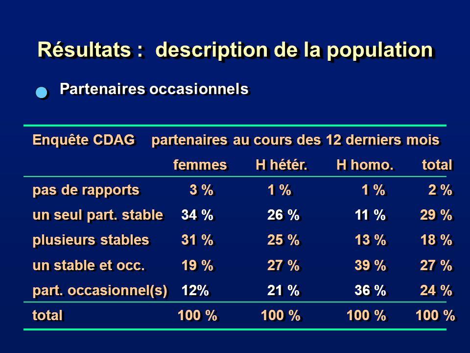 Résultats : description de la population Partenaires occasionnels Enquête CDAG partenaires au cours des 12 derniers mois femmes H hétér.