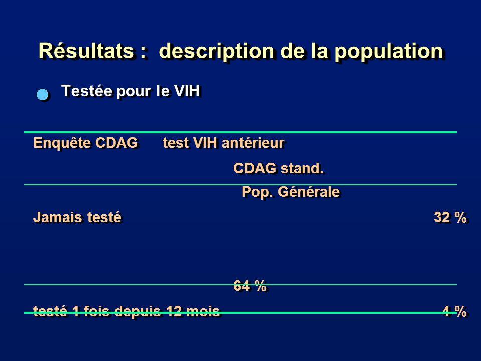 Résultats : description de la population Testée pour le VIH Enquête CDAG test VIH antérieur CDAG stand.