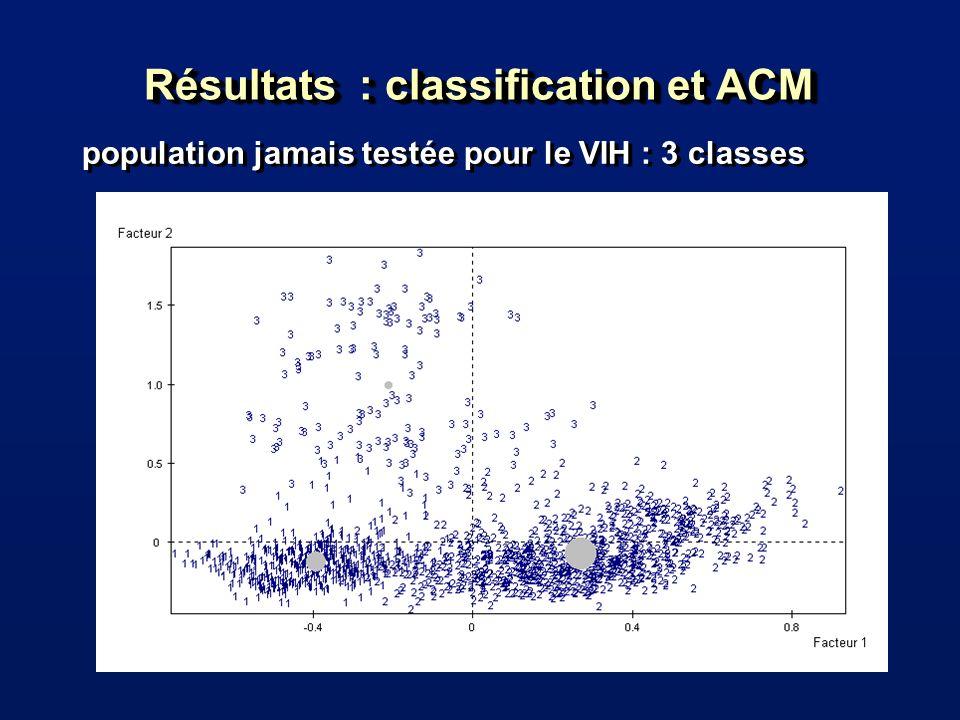 Résultats : classification et ACM population jamais testée pour le VIH : 3 classes