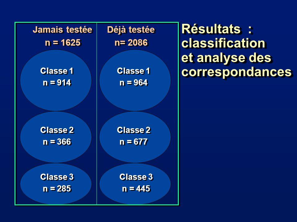 Classe 1 n = 914 Classe 1 n = 914 Classe 1 n = 964 Classe 1 n = 964 Classe 2 n = 366 Classe 2 n = 366 Classe 2 n = 677 Classe 2 n = 677 Classe 3 n = 285 Classe 3 n = 285 Classe 3 n = 445 Classe 3 n = 445 Jamais testée n = 1625 Jamais testée n = 1625 Déjà testée n= 2086 Déjà testée n= 2086 Résultats : classification et analyse des correspondances