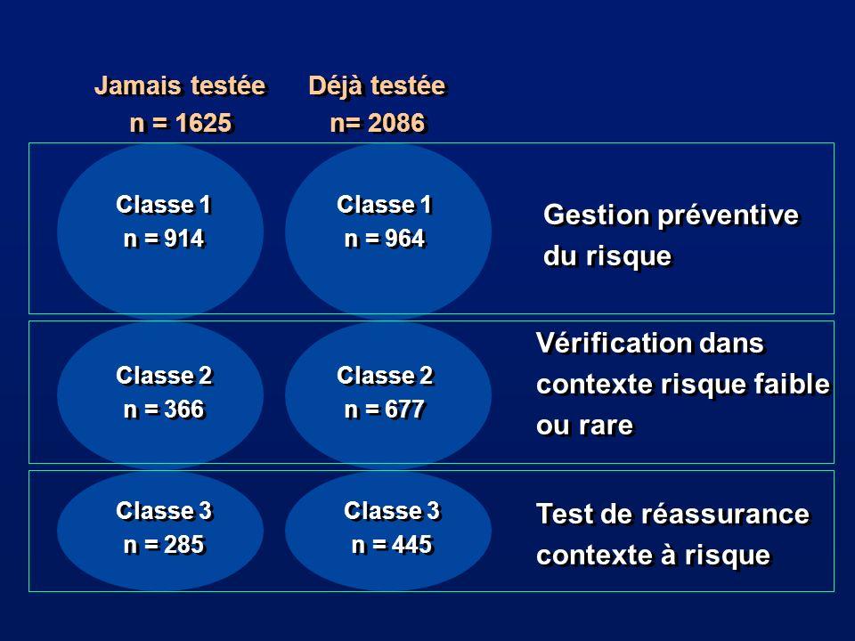 Classe 1 n = 914 Classe 1 n = 914 Classe 1 n = 964 Classe 1 n = 964 Classe 2 n = 366 Classe 2 n = 366 Classe 2 n = 677 Classe 2 n = 677 Classe 3 n = 285 Classe 3 n = 285 Classe 3 n = 445 Classe 3 n = 445 Jamais testée n = 1625 Jamais testée n = 1625 Déjà testée n= 2086 Déjà testée n= 2086 Gestion préventive du risque Gestion préventive du risque Vérification dans contexte risque faible ou rare Vérification dans contexte risque faible ou rare Test de réassurance contexte à risque Test de réassurance contexte à risque
