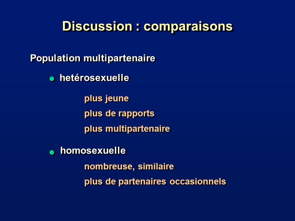 Discussion : comparaisons Population multipartenaire hetérosexuelle Population multipartenaire hetérosexuelle plus jeune plus de rapports plus multipartenaire plus jeune plus de rapports plus multipartenaire homosexuelle nombreuse, similaire plus de partenaires occasionnels homosexuelle nombreuse, similaire plus de partenaires occasionnels