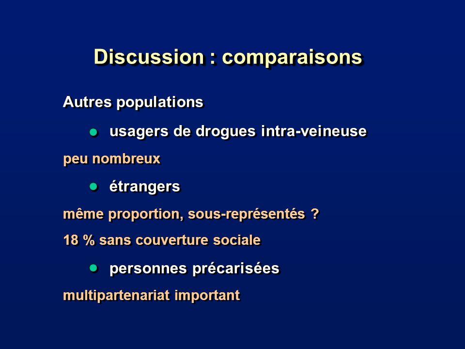 Discussion : comparaisons Autres populations usagers de drogues intra-veineuse peu nombreux étrangers même proportion, sous-représentés .