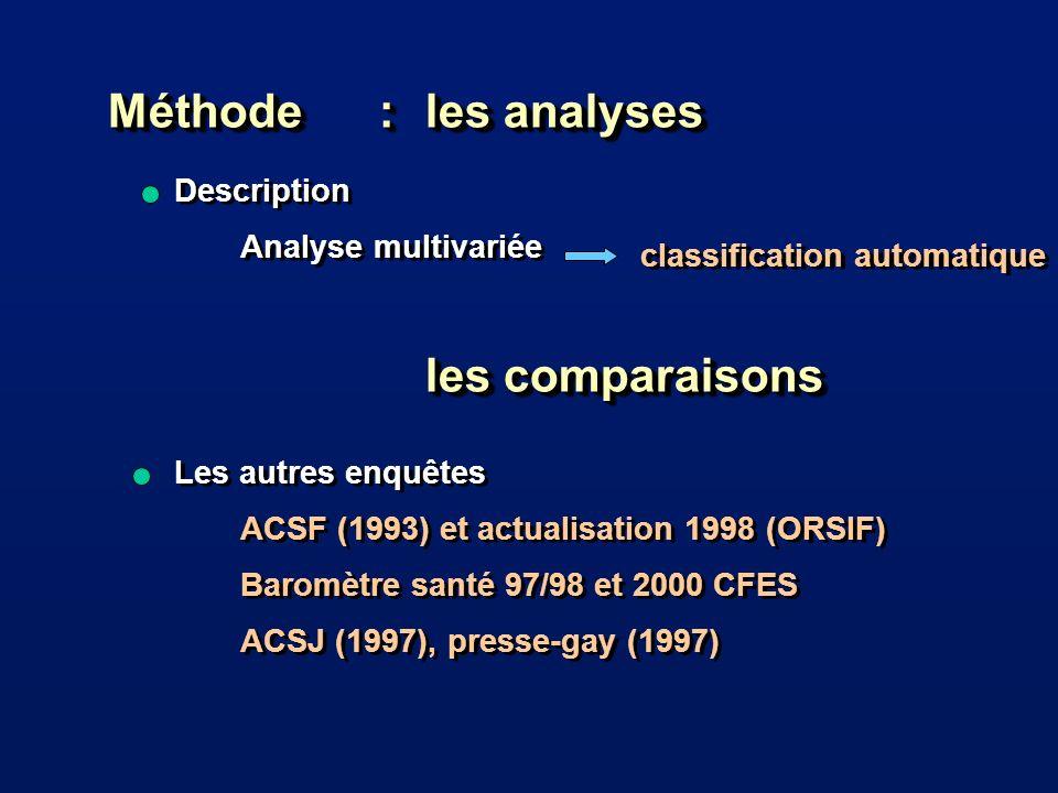 Description Analyse multivariée Les autres enquêtes ACSF (1993) et actualisation 1998 (ORSIF) Baromètre santé 97/98 et 2000 CFES ACSJ (1997), presse-gay (1997) Description Analyse multivariée Les autres enquêtes ACSF (1993) et actualisation 1998 (ORSIF) Baromètre santé 97/98 et 2000 CFES ACSJ (1997), presse-gay (1997) Méthode : les analyses les comparaisons classification automatique