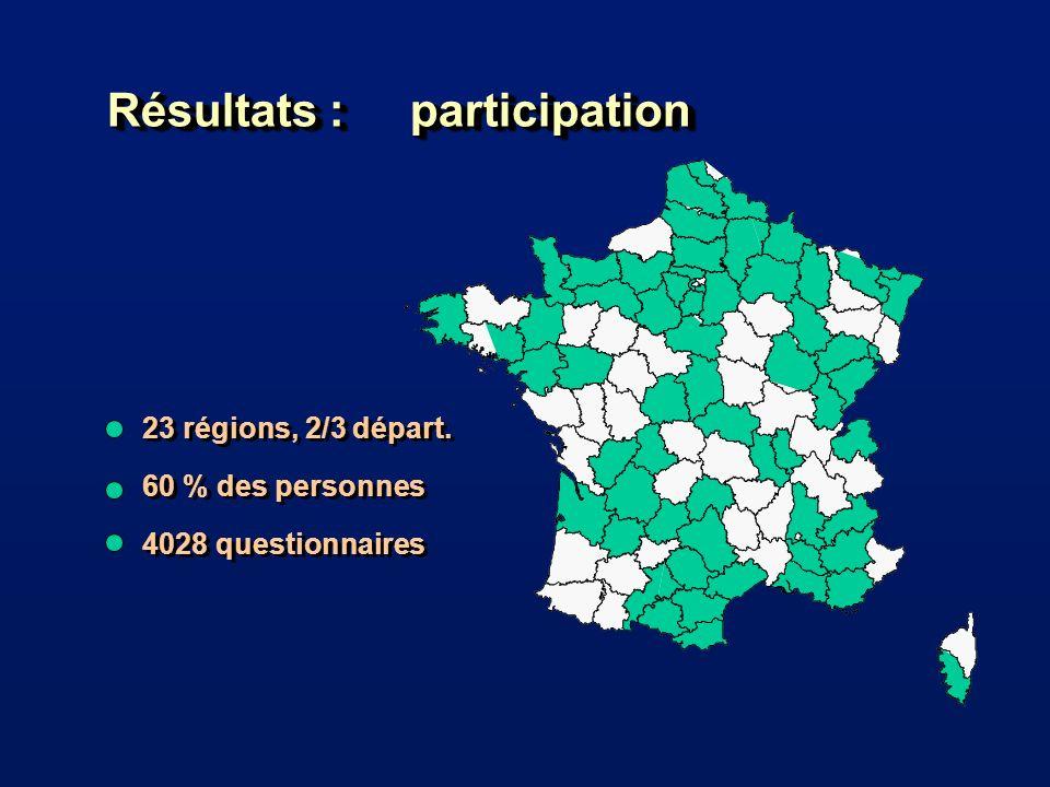 Résultats : participation 23 régions, 2/3 départ.