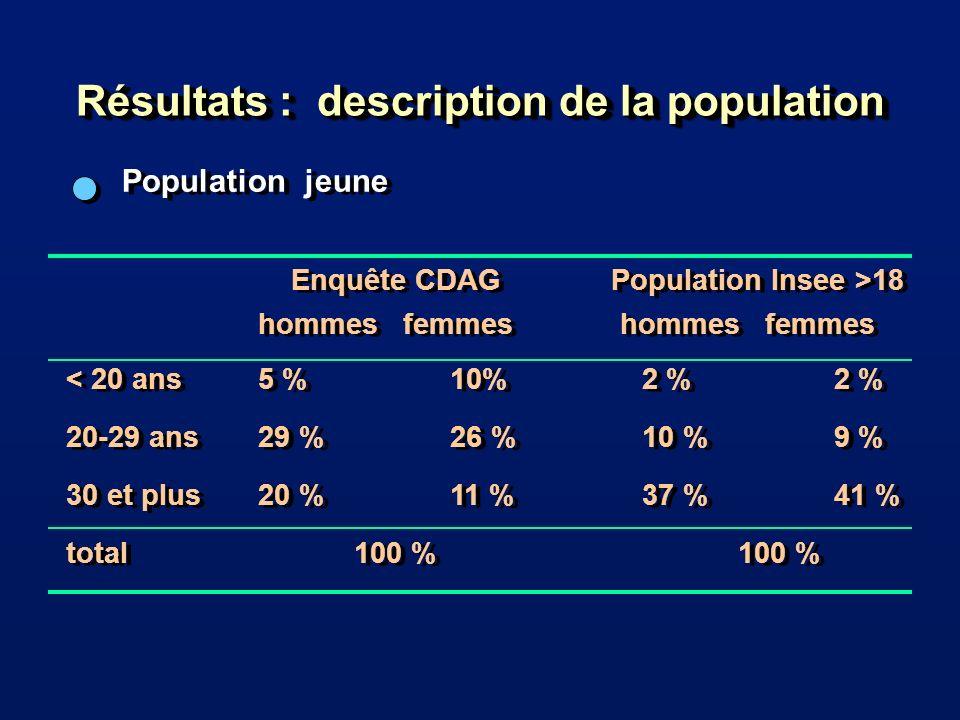Résultats : description de la population Population jeune Enquête CDAG Population Insee >18 hommes femmes < 20 ans5 %10%2 %2 % 20-29 ans29 % 26 %10 %9 % 30 et plus20 %11 %37 %41 % total100 %100 % Enquête CDAG Population Insee >18 hommes femmes < 20 ans5 %10%2 %2 % 20-29 ans29 % 26 %10 %9 % 30 et plus20 %11 %37 %41 % total100 %100 %