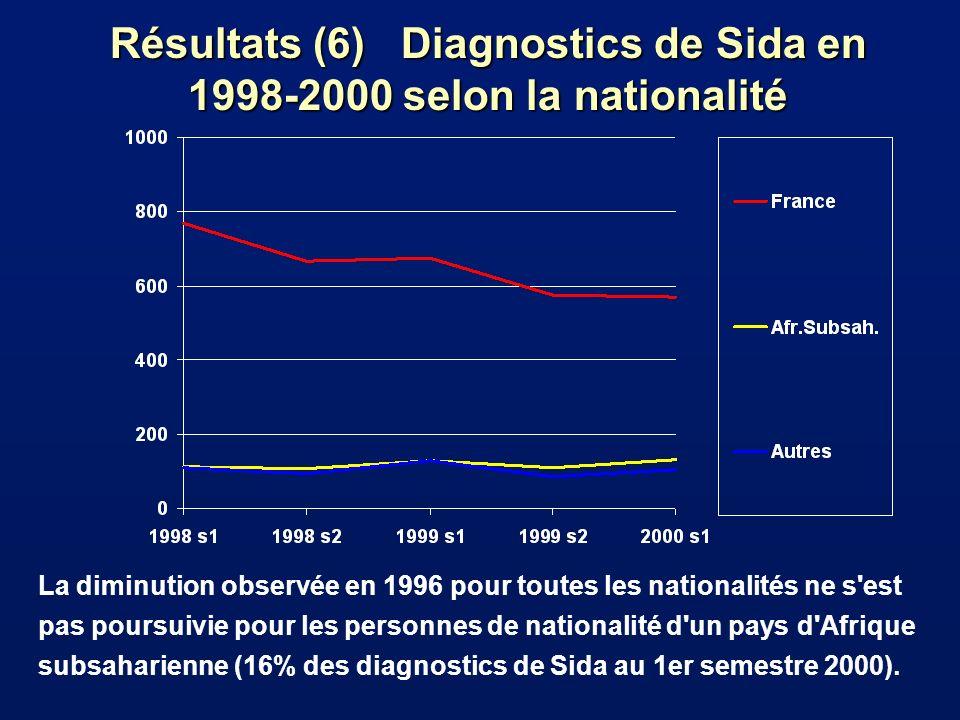 Résultats (6) Diagnostics de Sida en 1998-2000 selon la nationalité La diminution observée en 1996 pour toutes les nationalités ne s est pas poursuivie pour les personnes de nationalité d un pays d Afrique subsaharienne (16% des diagnostics de Sida au 1er semestre 2000).