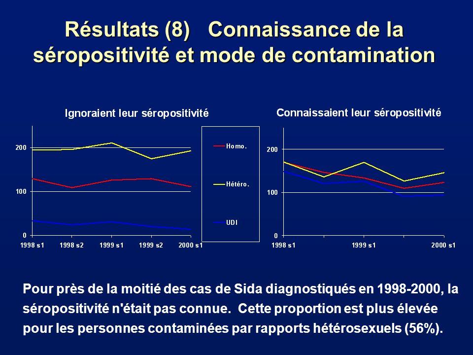 Résultats (8) Connaissance de la séropositivité et mode de contamination Pour près de la moitié des cas de Sida diagnostiqués en 1998-2000, la séropositivité n était pas connue.