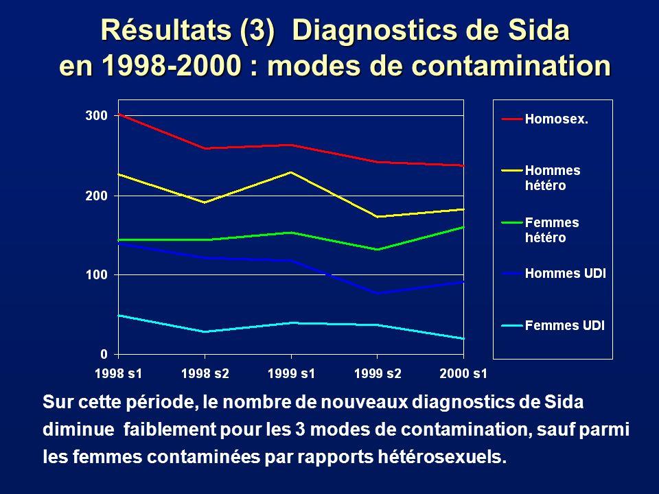Résultats (3) Diagnostics de Sida en 1998-2000 : modes de contamination Sur cette période, le nombre de nouveaux diagnostics de Sida diminue faiblement pour les 3 modes de contamination, sauf parmi les femmes contaminées par rapports hétérosexuels.