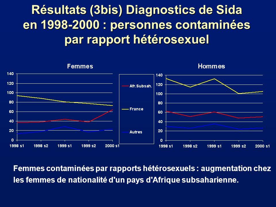 Résultats (3bis) Diagnostics de Sida en 1998-2000 : personnes contaminées par rapport hétérosexuel Femmes contaminées par rapports hétérosexuels : augmentation chez les femmes de nationalité d un pays d Afrique subsaharienne.