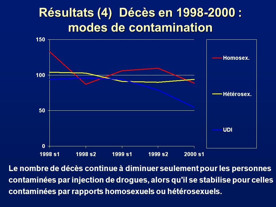 Résultats (4) Décès en 1998-2000 : modes de contamination Le nombre de décès continue à diminuer seulement pour les personnes contaminées par injection de drogues, alors qu il se stabilise pour celles contaminées par rapports homosexuels ou hétérosexuels.