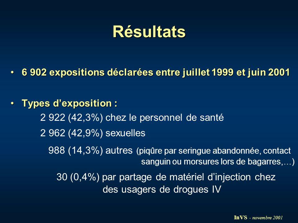 Profils des consultants Expositions sexuelles N=2 962 Délai médian de consultation après lexposition : 17h [0;203] 61% dhommes Age médian de 29 ans [7;79] 35% de rapports homosexuels et 65% de rapports hétérosexuels 22% de viols 48% de non utilisation du préservatif lors de rapports avec un partenaire occasionnel Importance de lexposition sévère 52% intermédiaire 38% minime 10% Statut sérologique de la source VIH+ 24% VIH.