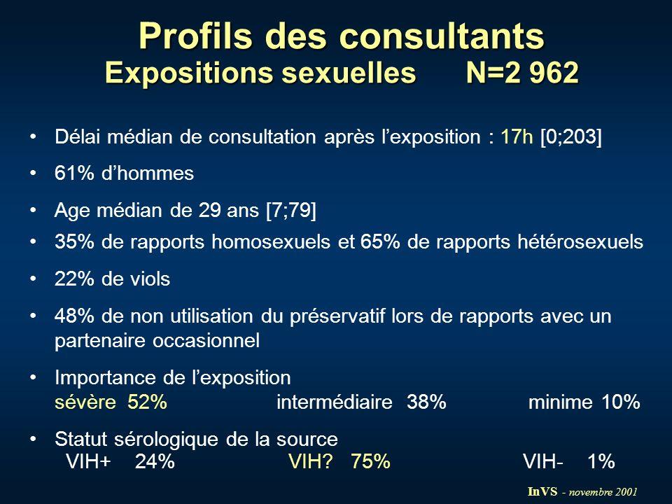 Profils des consultants Expositions « autres » N= 988 Délai médian de consultation après lexposition : 4h [0;193] 72% dhommes Age médian de 32 ans [2;74] 50% dexpositions professionnelles (policiers, femmes de ménage, éboueurs,…) Importance de lexposition sévère 1% intermédiaire 10% minime 89% Statut sérologique de la source VIH+ 12% VIH.