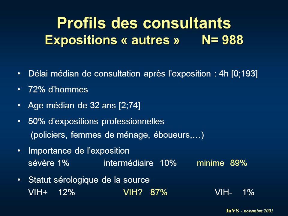 Profils des consultants Expositions « autres » N= 988 Délai médian de consultation après lexposition : 4h [0;193] 72% dhommes Age médian de 32 ans [2;