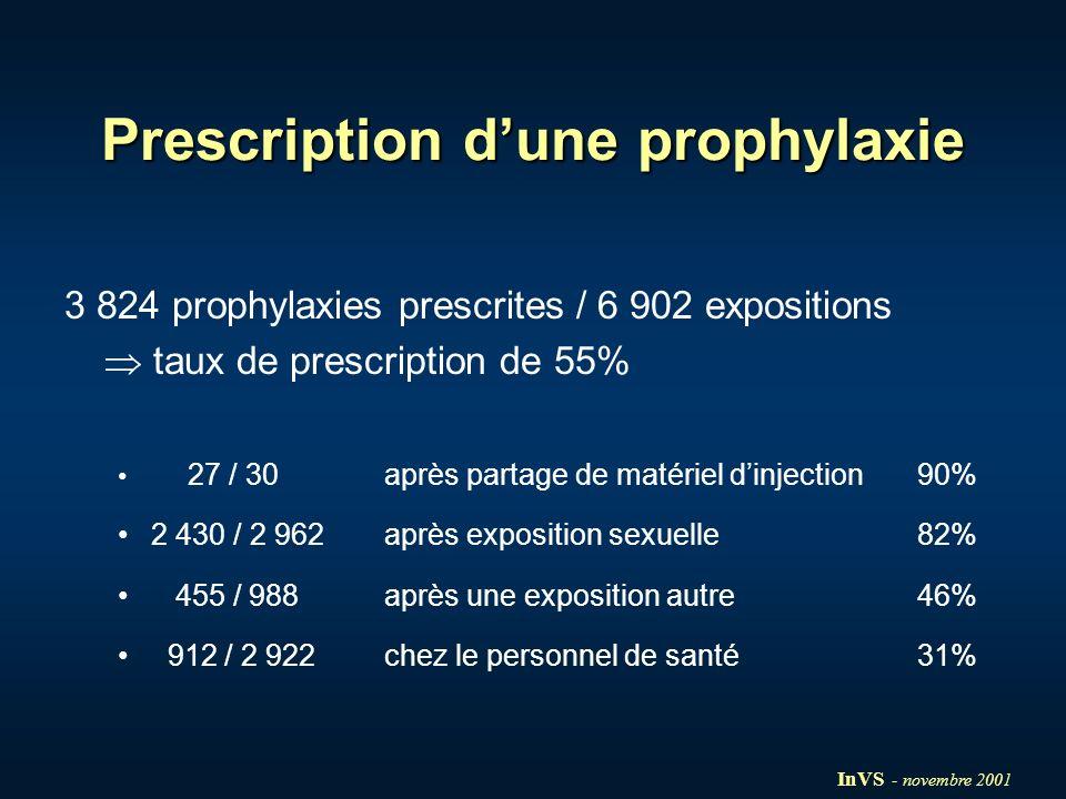 Prescription dune prophylaxie 3 824 prophylaxies prescrites / 6 902 expositions taux de prescription de 55% 27 / 30 après partage de matériel dinjecti