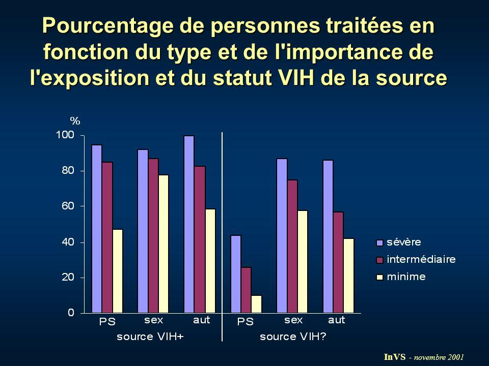 Pourcentage de personnes traitées en fonction du type et de l'importance de l'exposition et du statut VIH de la source InVS - novembre 2001