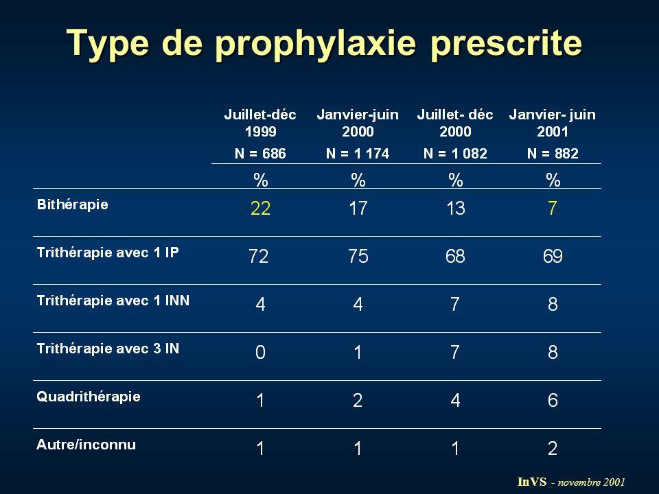 Suivi clinique et sérologique Suivi clinique en fin de traitement disponible pour 1 576 / 3 824 (41%) des personnes mises sous prophylaxie Effets secondaires : - symptômes dintolérance : 1 096 / 1 576 (70%) (digestifs, généraux, éruptions cutanées, coliques néphrétiques) - anomalies biologiques : 144 / 1 576 (9%) - ayant motivé larrêt prématuré du traitement :135 / 1 576 (9%) Suivi sérologique (à 3 ou 6 mois) disponible pour 1 397 / 6 902 (20%) des personnes exposées 2 séroconversions tardives InVS - novembre 2001
