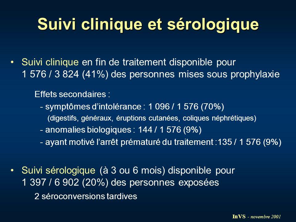 Suivi clinique et sérologique Suivi clinique en fin de traitement disponible pour 1 576 / 3 824 (41%) des personnes mises sous prophylaxie Effets seco