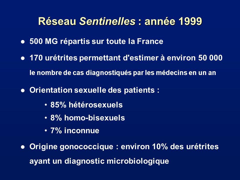 Réseau Sentinelles : année 1999 l 500 MG répartis sur toute la France 170 urétrites permettant d estimer à environ 50 000 le nombre de cas diagnostiqués par les médecins en un an l Orientation sexuelle des patients : 85% hétérosexuels 8% homo-bisexuels 7% inconnue l Origine gonococcique : environ 10% des urétrites ayant un diagnostic microbiologique