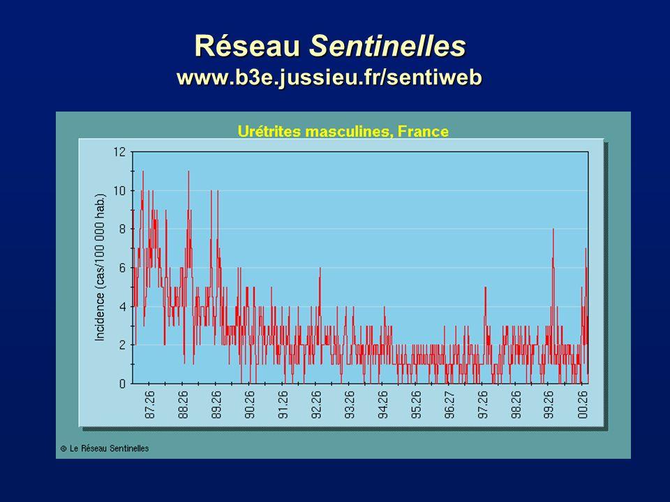 Réseau Sentinelles www.b3e.jussieu.fr/sentiweb