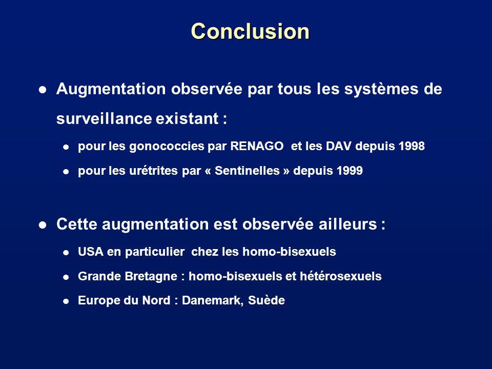 Conclusion l Augmentation observée par tous les systèmes de surveillance existant : l pour les gonococcies par RENAGO et les DAV depuis 1998 l pour le