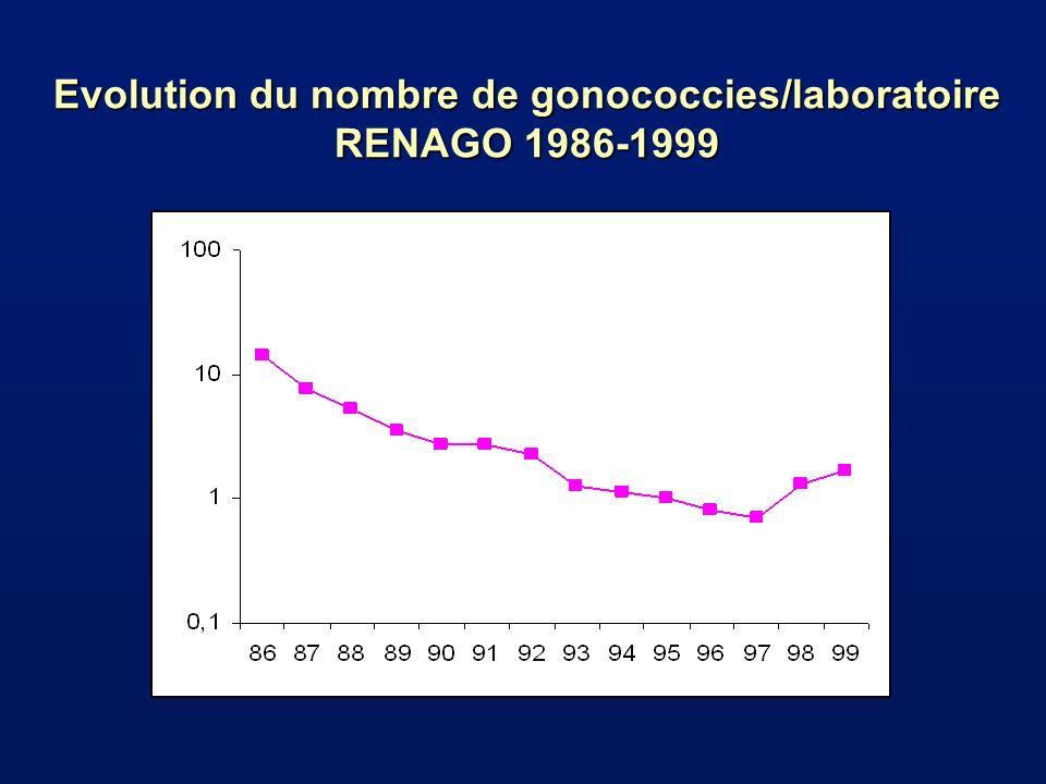 Evolution du nombre de gonococcies/laboratoire en Ile de France et dans les autres régions RENAGO 1993-1999