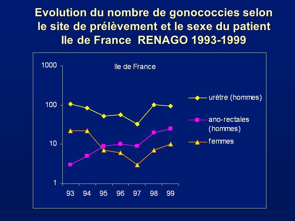Age des patients atteints de gonococcies (RENAGO 1999) 333 patients : 303 hommes; 30 femmes Hommes Femmes l Moyenne 32 ans33 ans gonococcies ano-rectales 33 ans l Sujets <20ans 7%7% gonococcies ano-rectales 4%