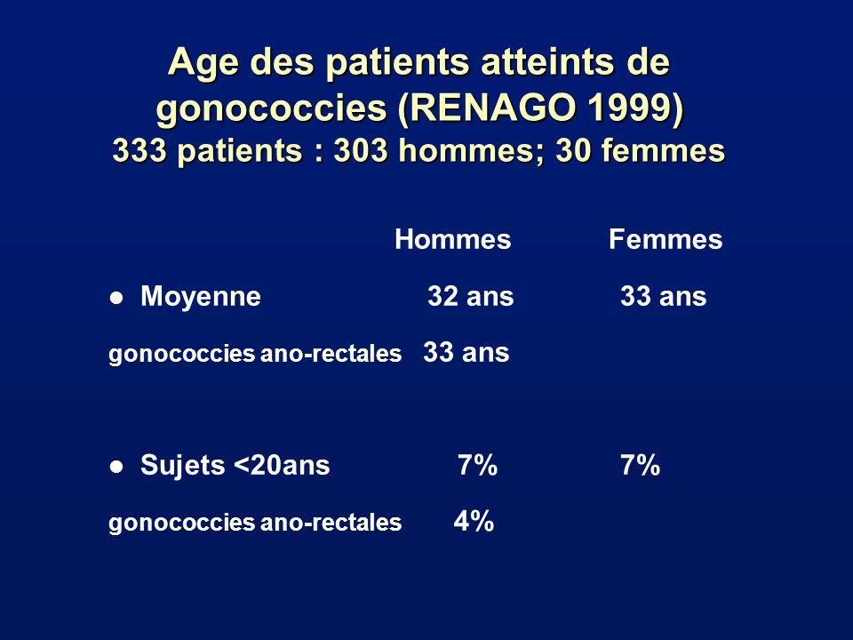 Age des patients atteints de gonococcies (RENAGO 1999) 333 patients : 303 hommes; 30 femmes Hommes Femmes l Moyenne 32 ans33 ans gonococcies ano-recta