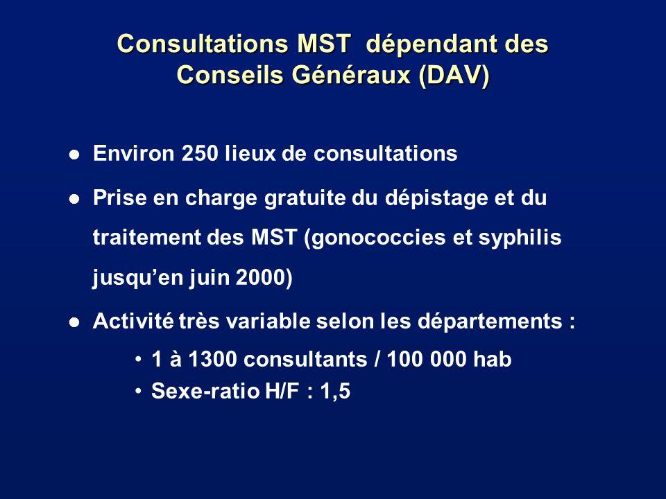 Consultations MST dépendant des Conseils Généraux (DAV) l Environ 250 lieux de consultations l Prise en charge gratuite du dépistage et du traitement des MST (gonococcies et syphilis jusquen juin 2000) l Activité très variable selon les départements : 1 à 1300 consultants / 100 000 hab Sexe-ratio H/F : 1,5