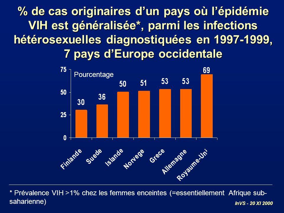 % de cas originaires dun pays où lépidémie VIH est généralisée*, parmi les infections hétérosexuelles diagnostiquées en 1997-1999, 7 pays dEurope occi