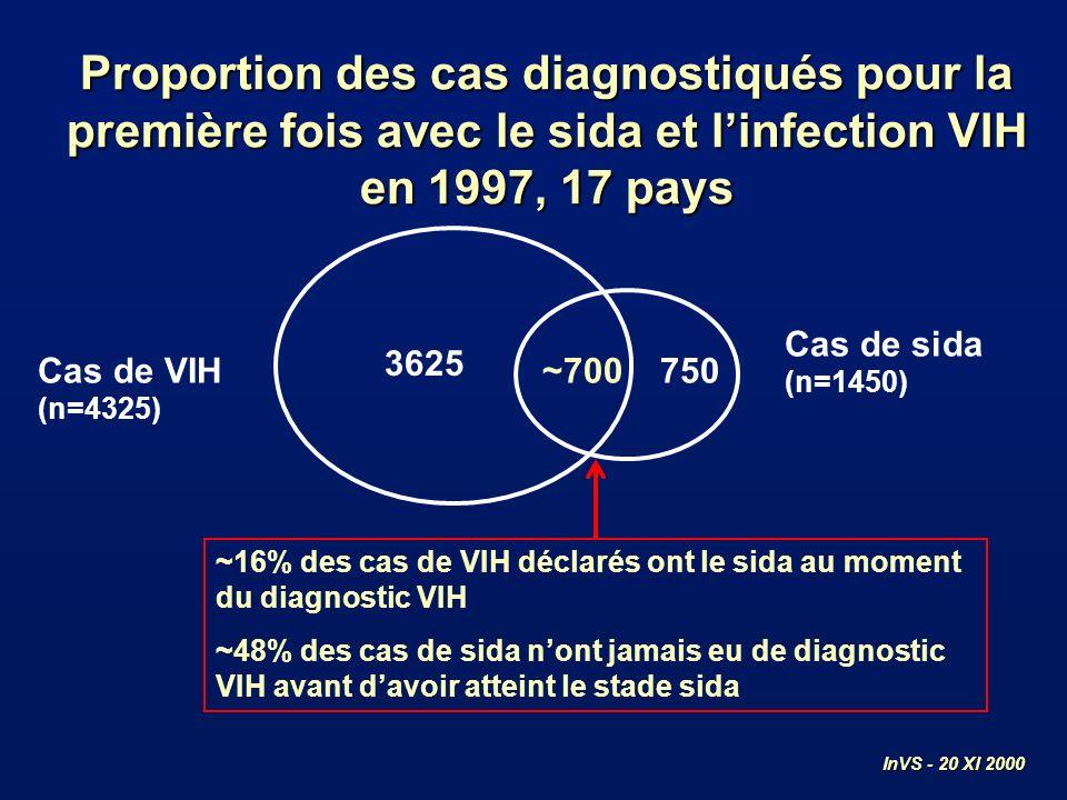 ~16% des cas de VIH déclarés ont le sida au moment du diagnostic VIH ~48% des cas de sida nont jamais eu de diagnostic VIH avant davoir atteint le stade sida 3625 ~700750Cas de VIH (n=4325) Cas de sida (n=1450) Proportion des cas diagnostiqués pour la première fois avec le sida et linfection VIH en 1997, 17 pays InVS - 20 XI 2000