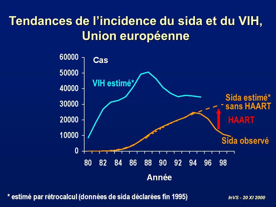 Tendances de lincidence du sida et du VIH, Union européenne VIH estimé* Sida observé HAART Sida estimé* sans HAART * estimé par rétrocalcul (données d