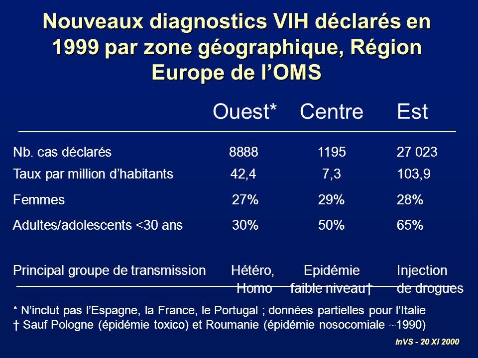 Est Centre Ouest* Nouveaux diagnostics VIH par année de déclaration et zone géographique, Région Europe de lOMS, 1994-1999 Ouest : données partielles en Italie et non disponibles en Espagne, France, Portugal InVS - 20 XI 2000