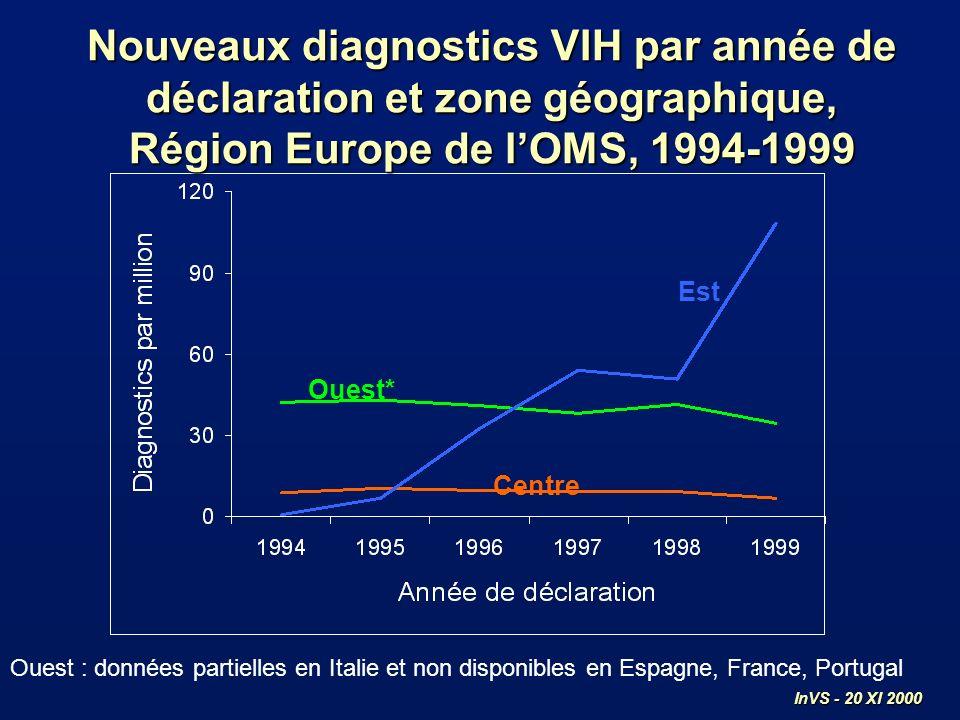 Est Centre Ouest* Nouveaux diagnostics VIH par année de déclaration et zone géographique, Région Europe de lOMS, 1994-1999 Ouest : données partielles