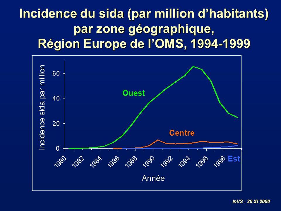 Belgique Suède Norvège Royaume-Uni Danemark Cas par million Nouveaux diagnostics VIH par million dhabitants, pays sélectionnés, Europe de lOuest, 1994-1999 Suisse Italie (Lazio & Trento) InVS - 20 XI 2000