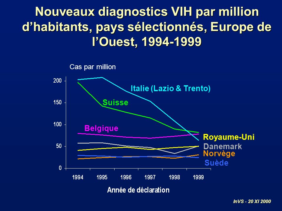 Belgique Suède Norvège Royaume-Uni Danemark Cas par million Nouveaux diagnostics VIH par million dhabitants, pays sélectionnés, Europe de lOuest, Suisse Italie (Lazio & Trento) InVS - 20 XI 2000