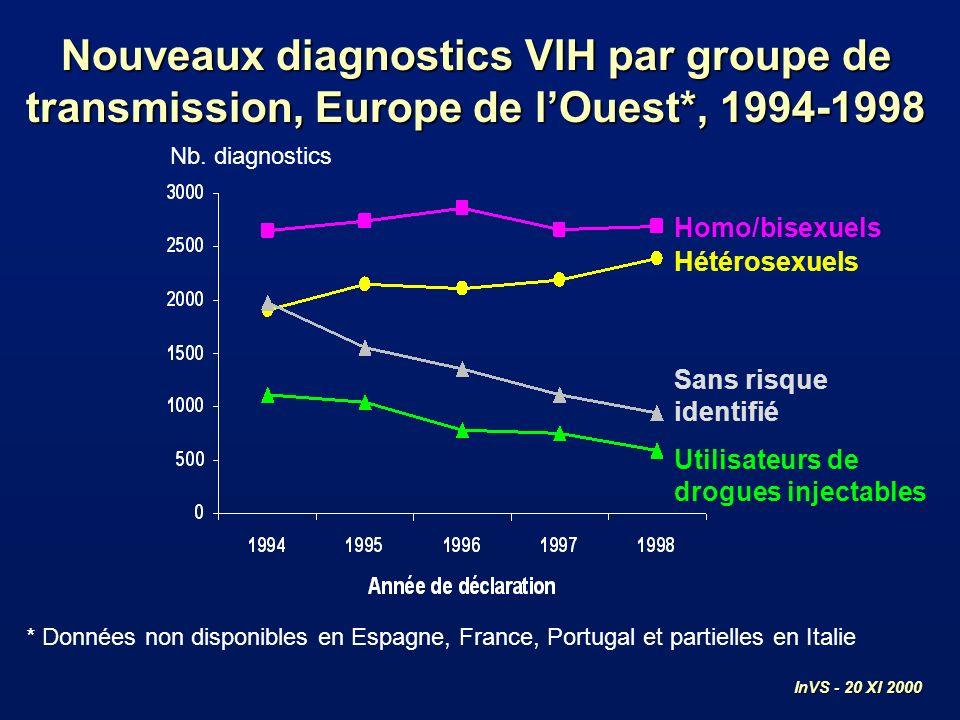 Homo/bisexuels Utilisateurs de drogues injectables Nb. diagnostics Nouveaux diagnostics VIH par groupe de transmission, Europe de lOuest*, 1994-1998 H