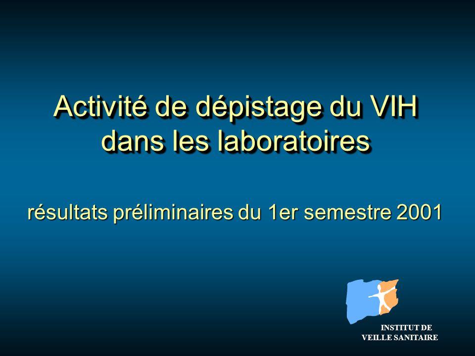 résultats préliminaires du 1er semestre 2001 Activité de dépistage du VIH dans les laboratoires INSTITUT DE VEILLE SANITAIRE INSTITUT DE VEILLE SANITAIRE