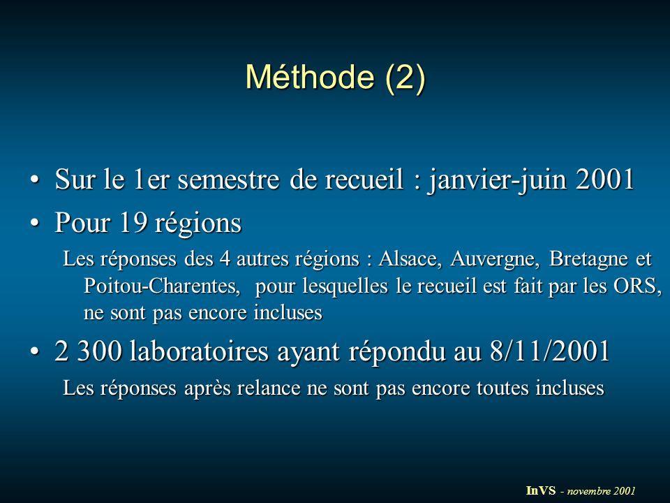 Méthode (2) Sur le 1er semestre de recueil : janvier-juin 2001Sur le 1er semestre de recueil : janvier-juin 2001 Pour 19 régionsPour 19 régions Les réponses des 4 autres régions : Alsace, Auvergne, Bretagne et Poitou-Charentes, pour lesquelles le recueil est fait par les ORS, ne sont pas encore incluses 2 300 laboratoires ayant répondu au 8/11/20012 300 laboratoires ayant répondu au 8/11/2001 Les réponses après relance ne sont pas encore toutes incluses InVS - novembre 2001